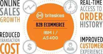 IBMi-B2B