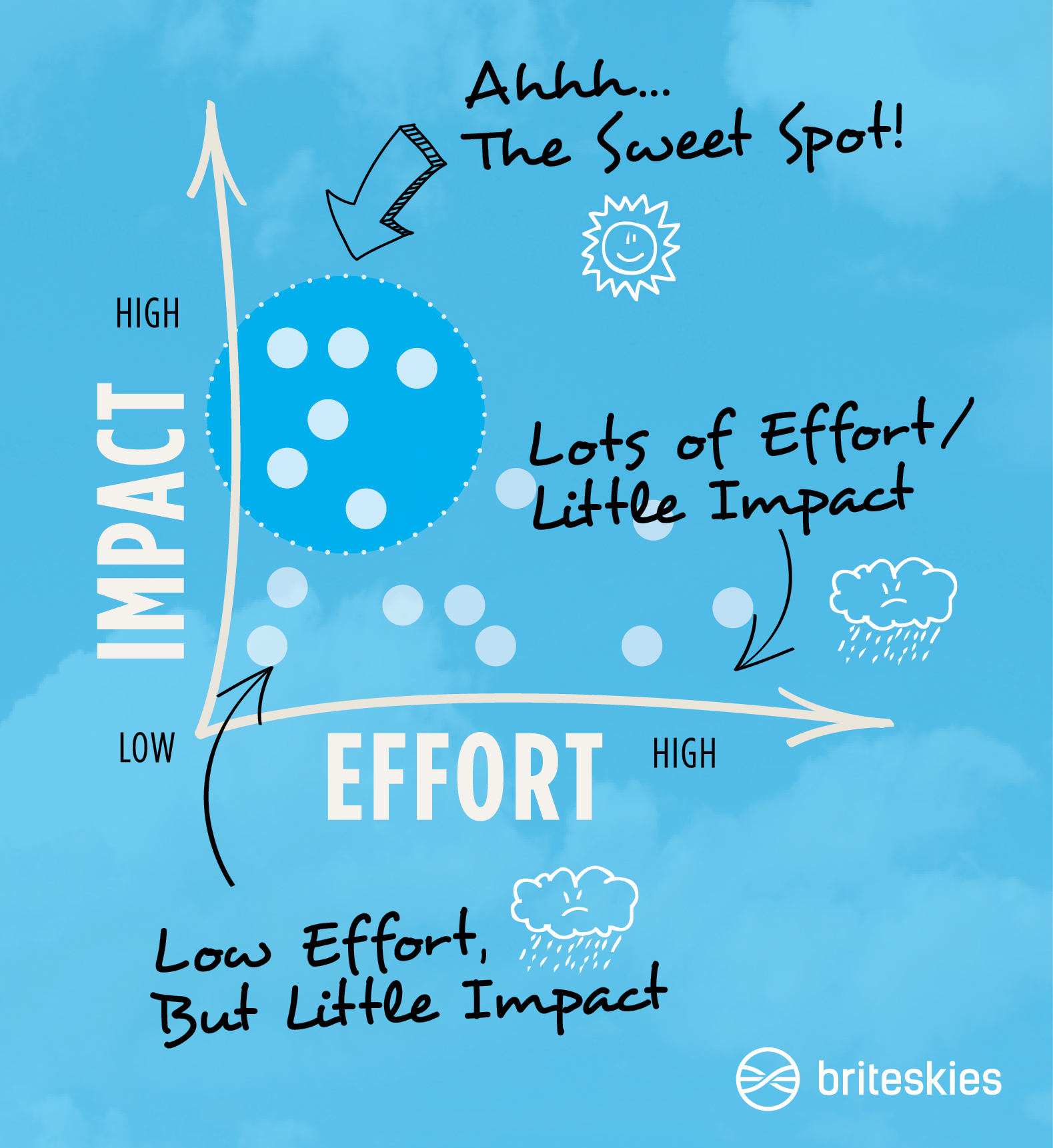 edi-assessment-results-high-impact-low-effort-chart4